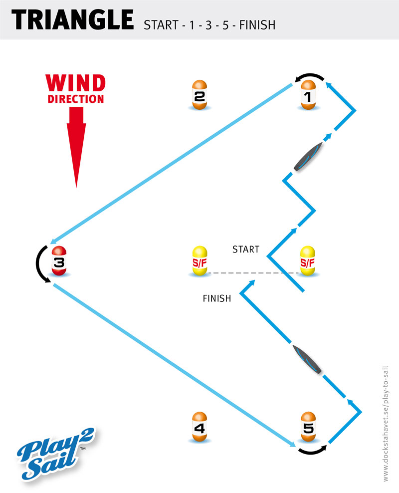 Play to sail - the TRIANGLE course