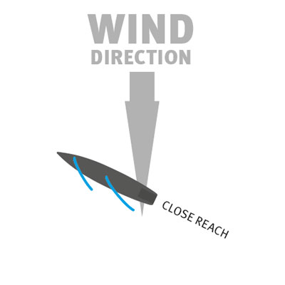 close reach point of sailing