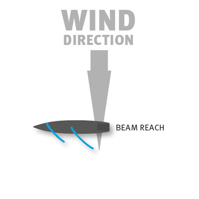 beam reach poin of sailing