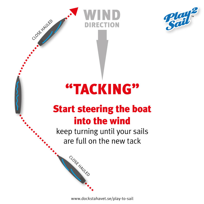 Steering your sailboat tacking into the wind