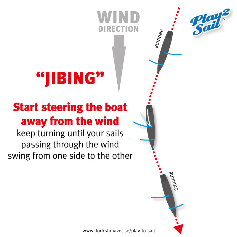 "Steering a sailboat ""jibing"" through the wind"