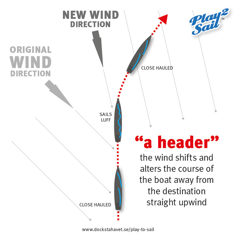 In a header, the wind shifts and alters the course of the sailboat away from the direction straight upwind