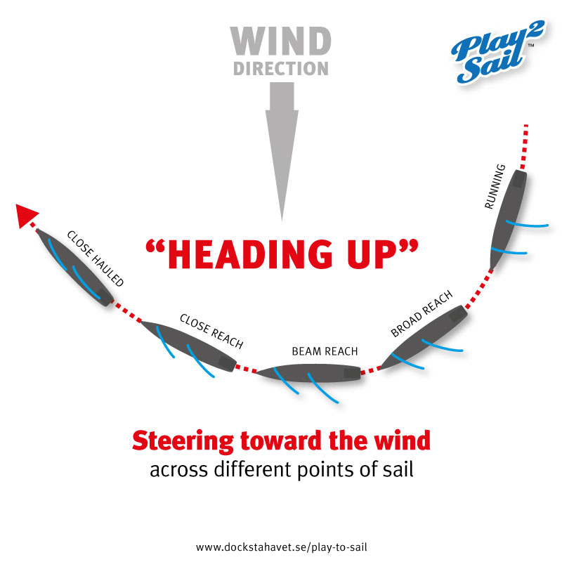 SAILING TERMS: HEADING UP