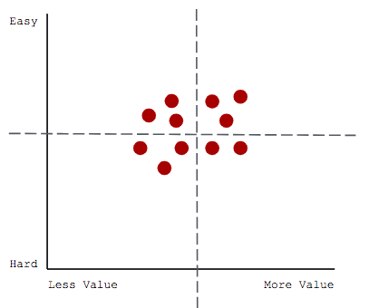 Before you start to test and validate, your matrix might look something like this based off your assumptions.