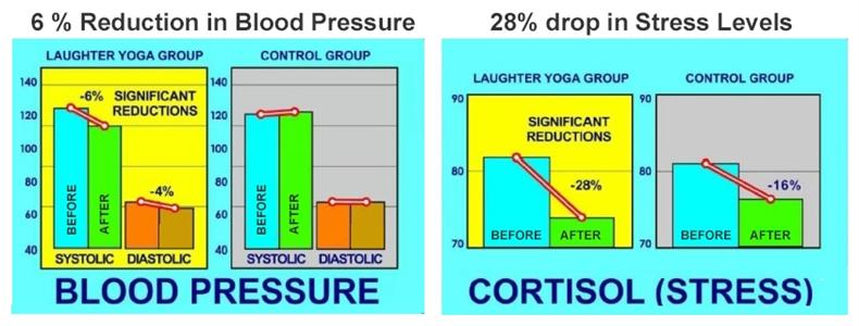 Benfits Of Laughter Yoga