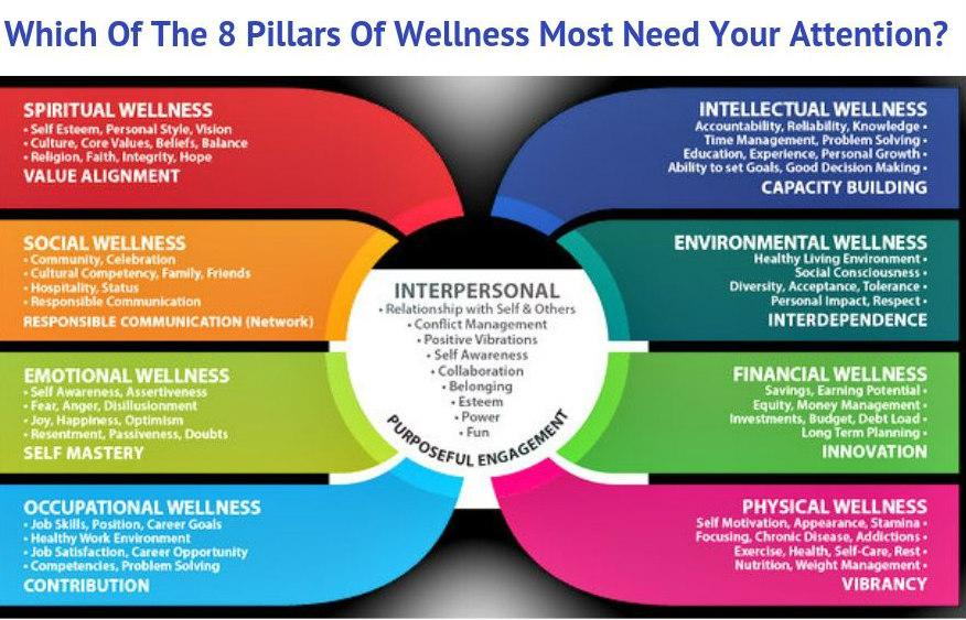 8 pillars of wellness.jpg