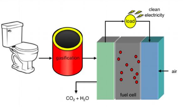 Fuel cell waste conversion process.  Source: UvA/HMIS