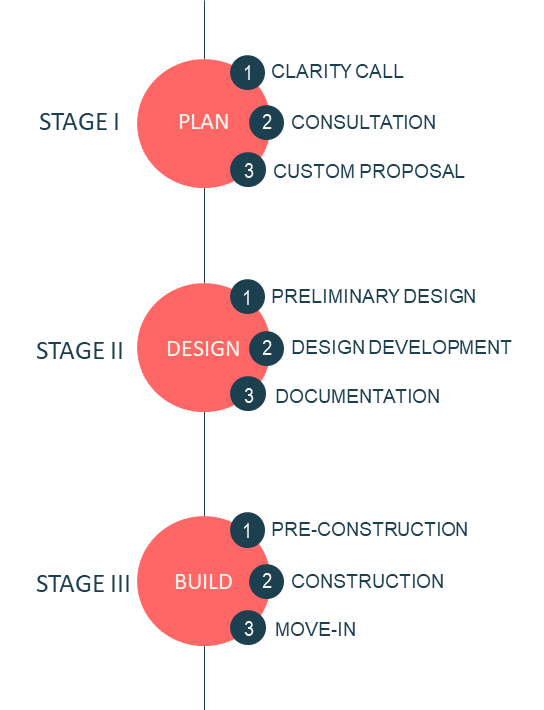 Process 3 Stages.png