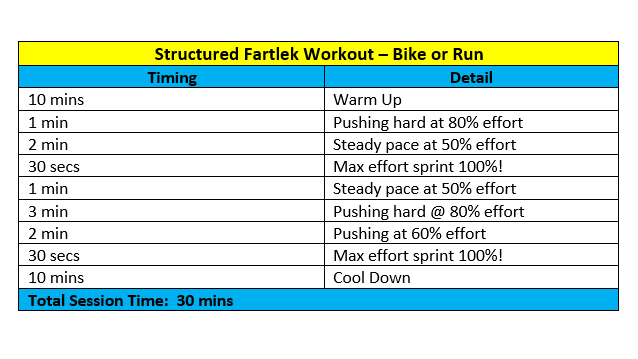 Try this session out if you want a structured Fartlek session. You can use a bike or run. However I much prefer an informal Fartlek session using trees or lamposts which line the street!