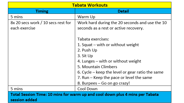 Give some of these exercises a go with a Tabata App on your phone or time 20 seconds work and 10 seconds rest. 4 minutes each and you can do as many exercises as you wish!