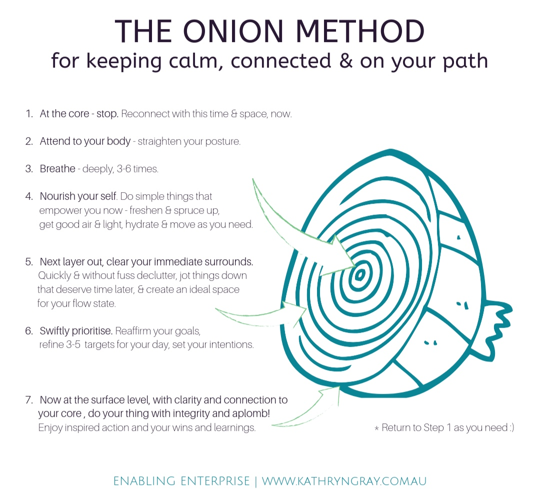 The+Onion+Method+diagram