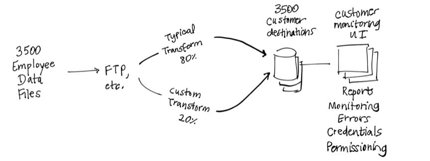 Whiteboarding User Flow Diagram