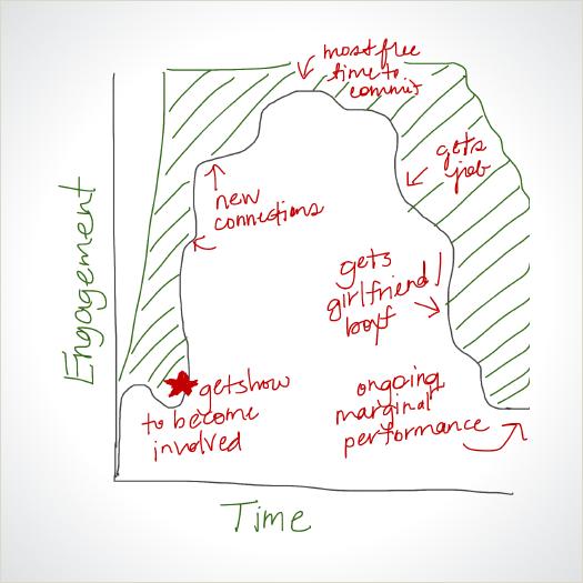 Whiteboarding Trends in User Engagement