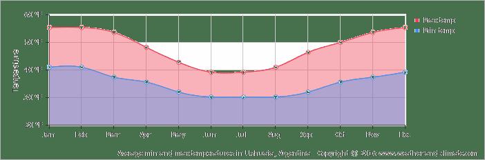 average-temperature-argentina-ushuaia-fahrenheit.png