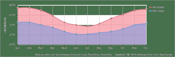 average-temperature-chile-torres-del-paine-magallanes-cl.png
