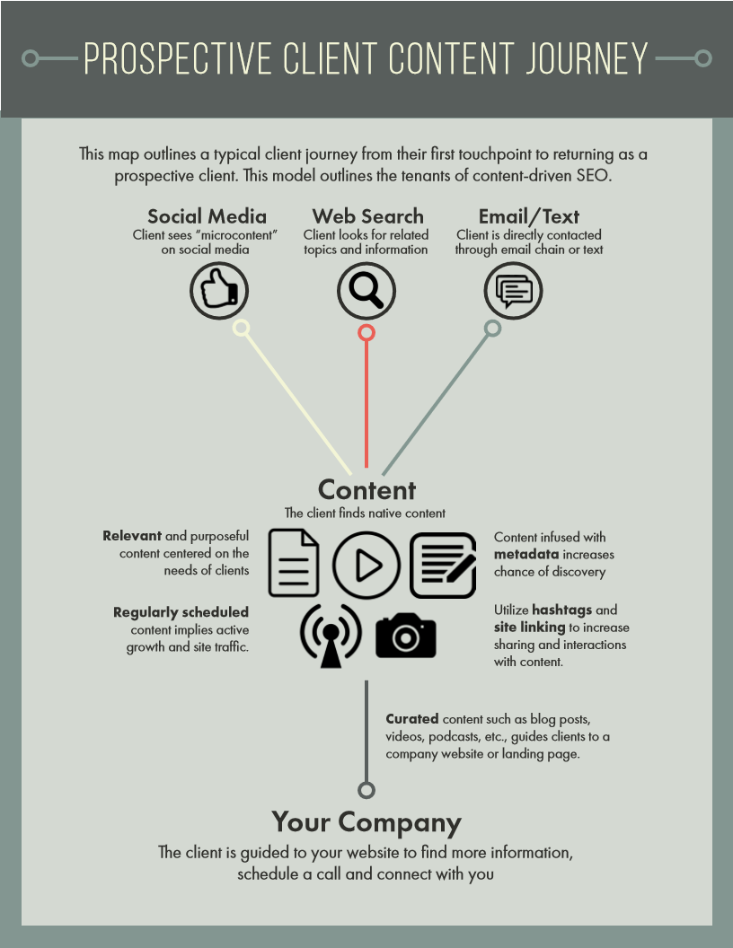 Content-Driven SEO Outline.jpg