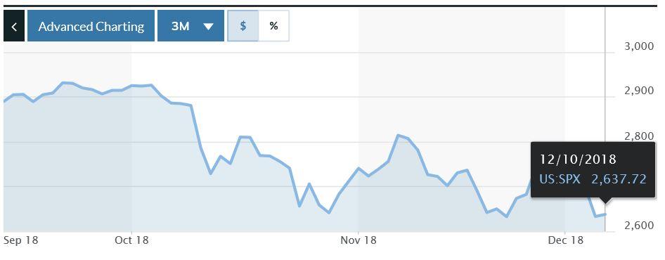 S&P500 Index.