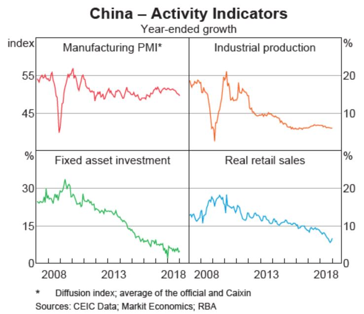 china internal investment has faltered even after trillions of bail-outs and stimulus2.JPG