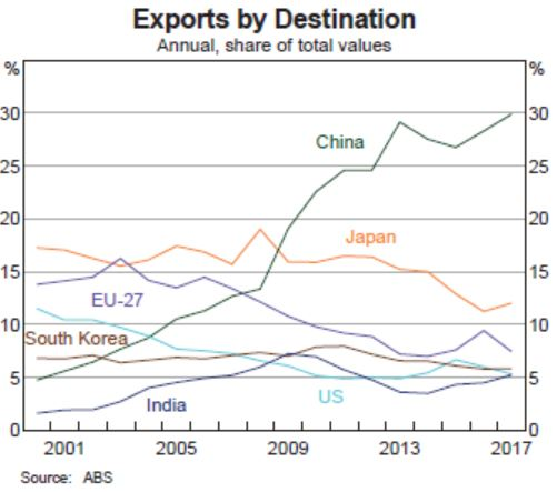 our export fortunes still stapled to China.JPG