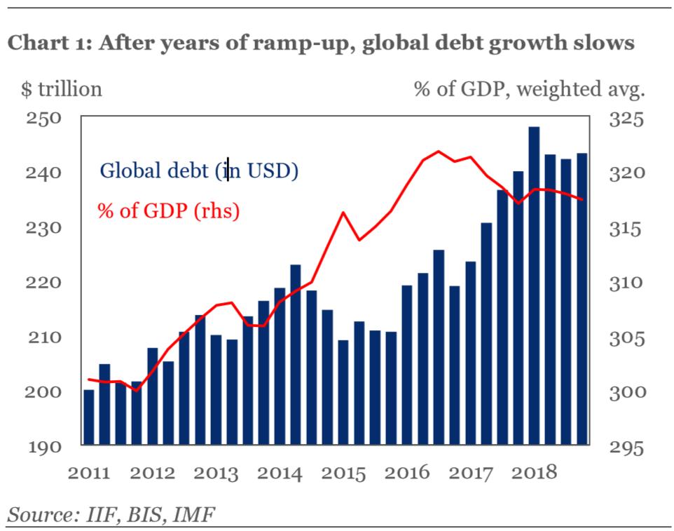 Attribution: Institute of International Finance (IIF), April 2, 2019