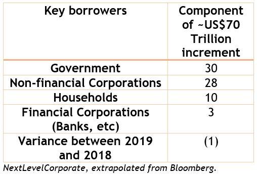 70tr increment debt.JPG