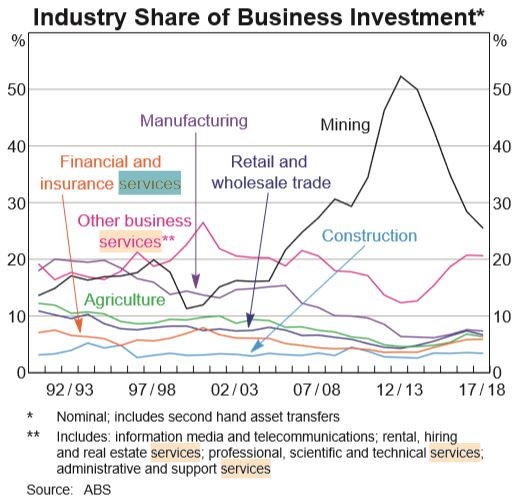 industryshareofbusinessinvestmentjuly2019.JPG