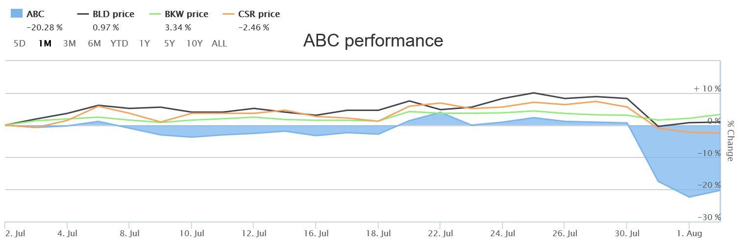 30 day comp perf% of Adbri versus Brickworks, Boral, CSR.