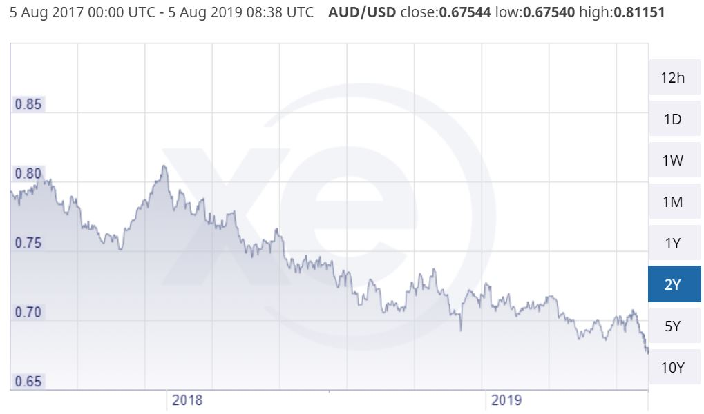 2 year downtrend for AUD against the USD. Attribution: xe