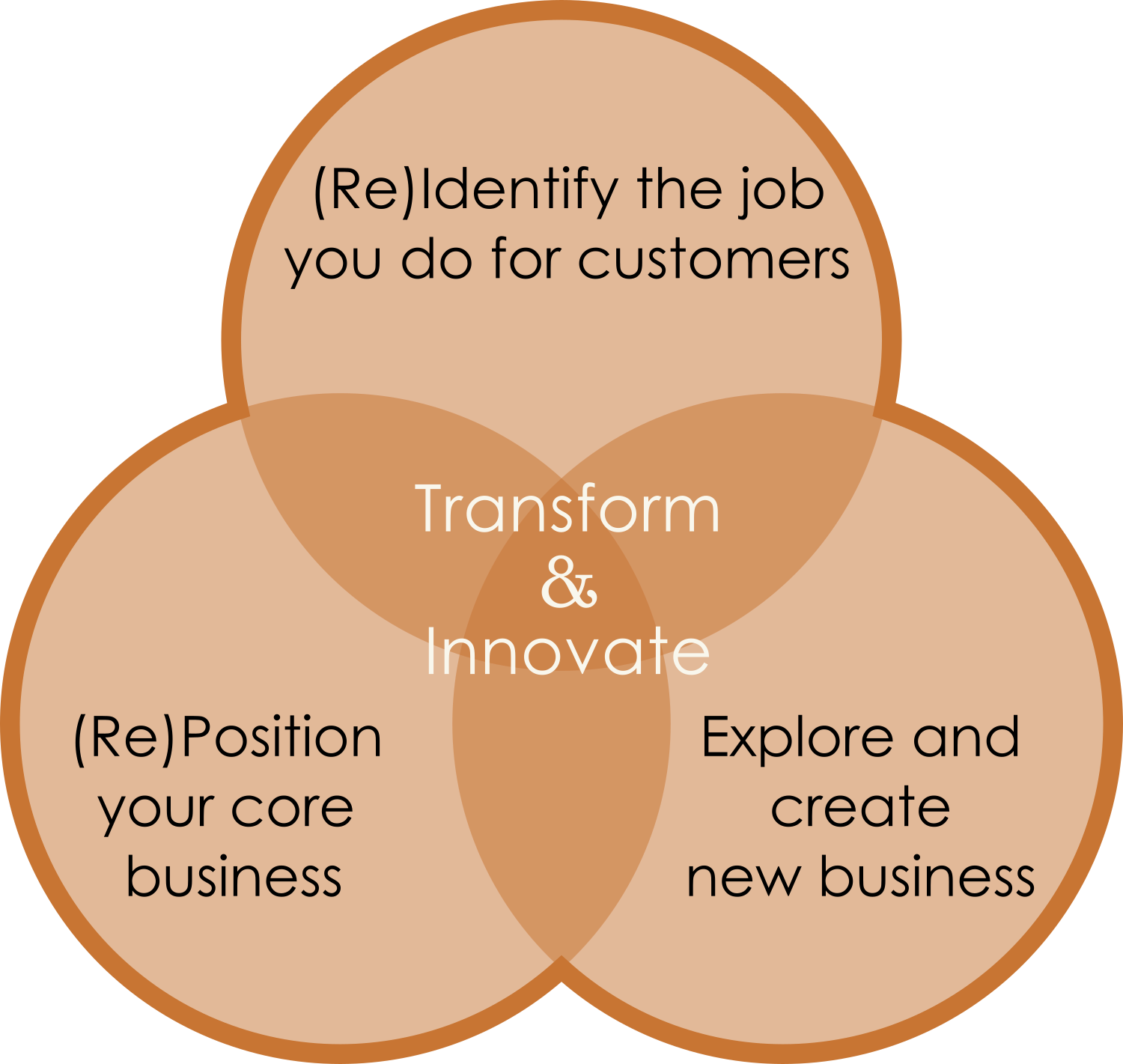 Use design thinking and customer insights to (Re) identify the job you do for customers.  Use business model innovation and capability development to (re) position your core business and scale new business.  Use Innovation centres, corporate garages, start-up accelerators/incubators or just a handful of willing employees to explore an create new business.