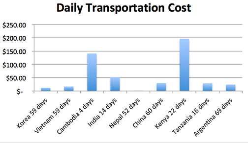 daily transport cost copy.jpg