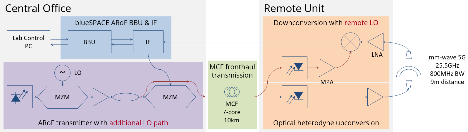 Schematic of the demo setup, showing the system layout and highlighting the blueSPACE components and concepts.