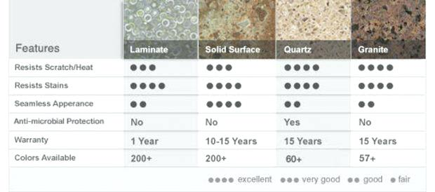 countertop-options-by-price-options-price-s-pictures-materials-4-countertop-comparison-cost.jpg