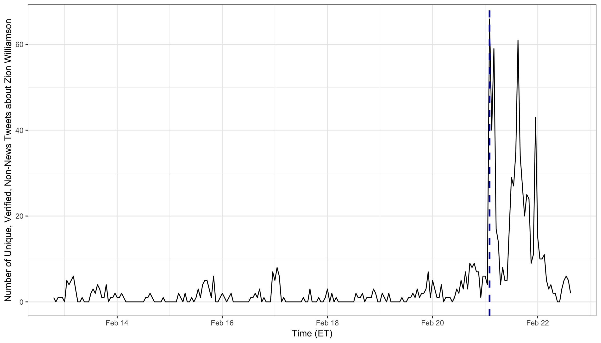 Hourly distribution of relevant Tweets from Verified users. Dashed line is drawn at the time of the injury.