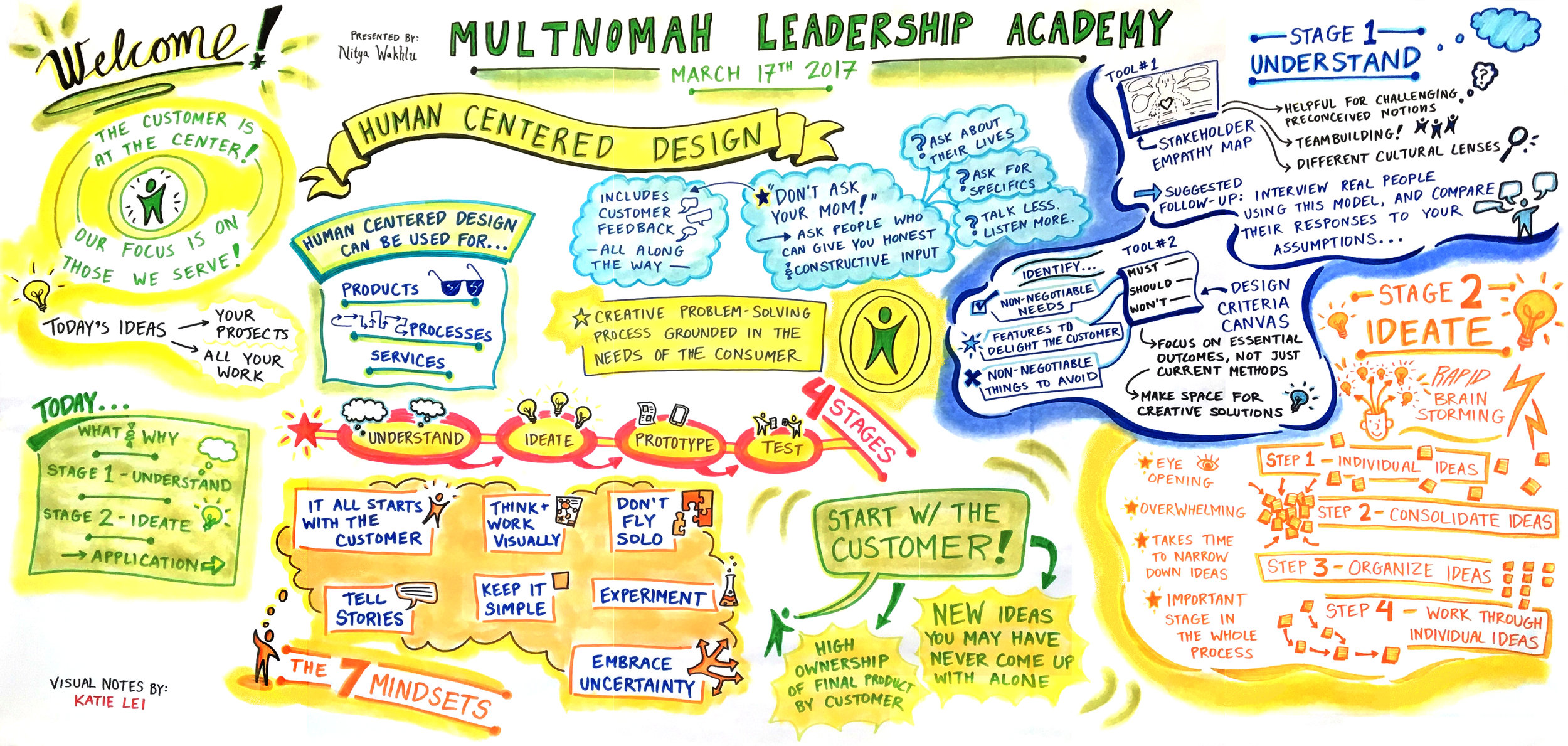 Visual Notes by Katie Lei for Multnomah Leadership Academy
