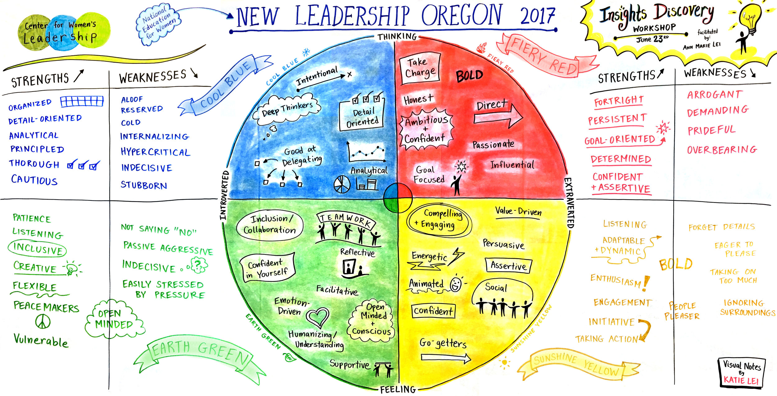 Visual Notes by Katie Lei for NEW Leadership Oregon
