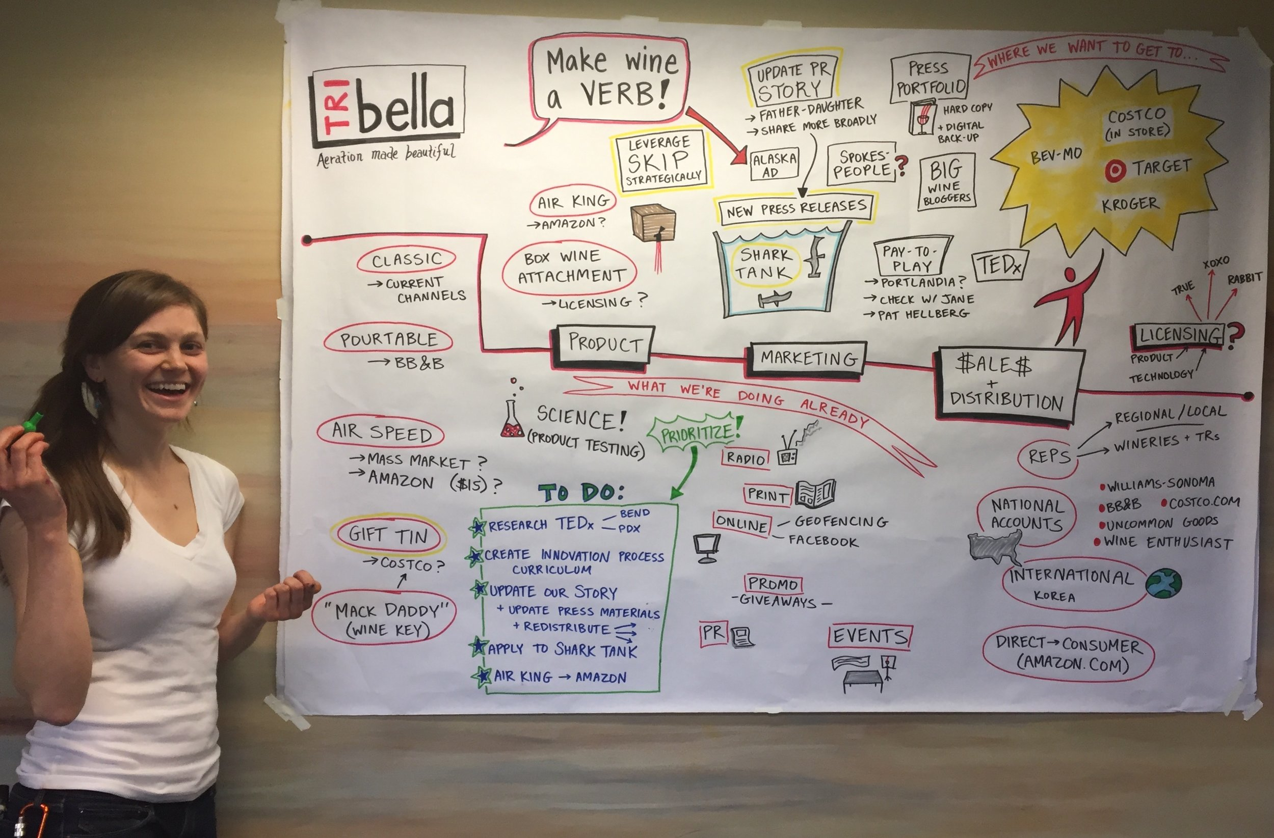 Katie Lei creating facilitating a brand strategy meeting for TRIbella, LLC