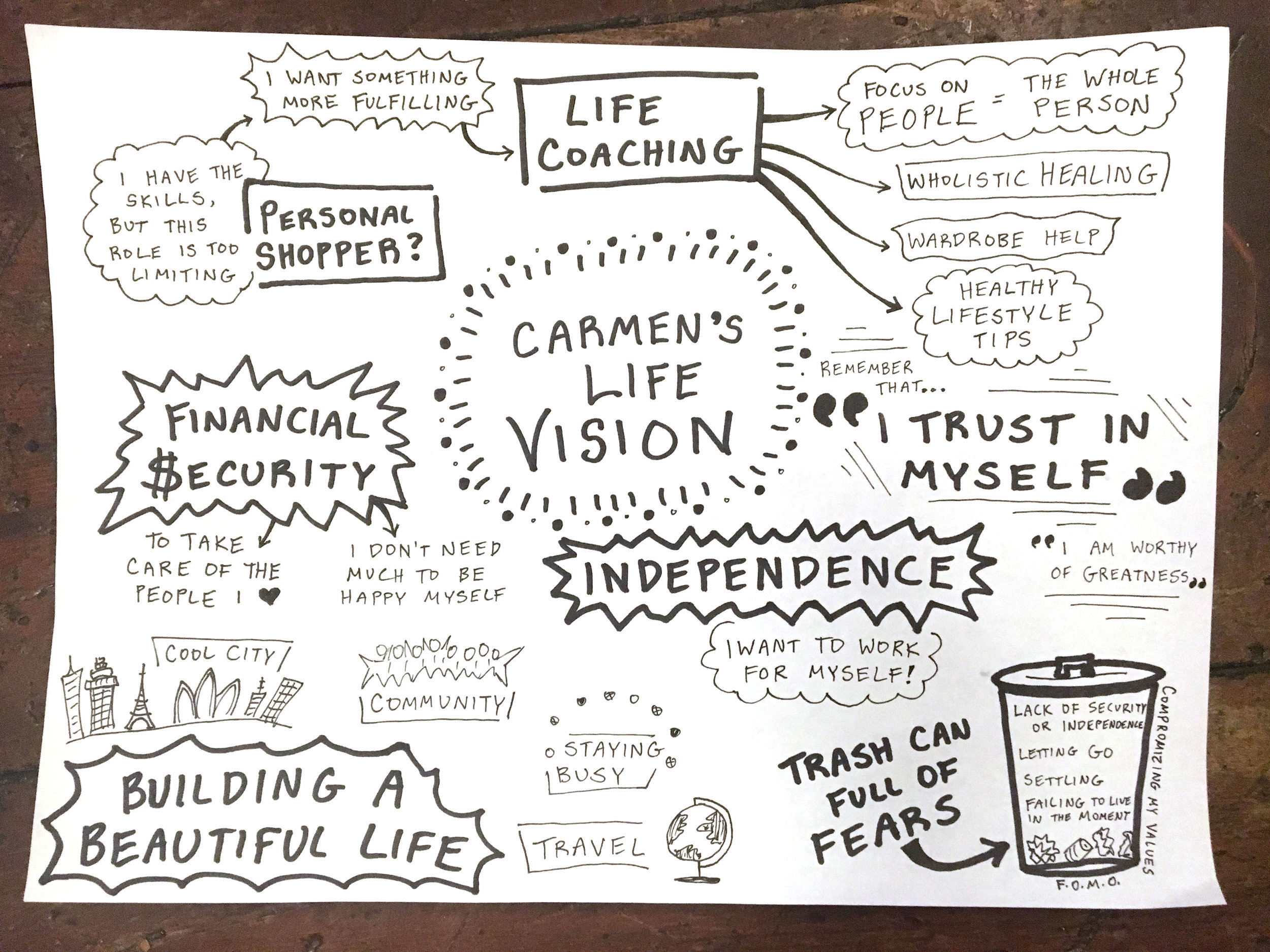 Life Visioning Session - Articulating and connecting passions and goals