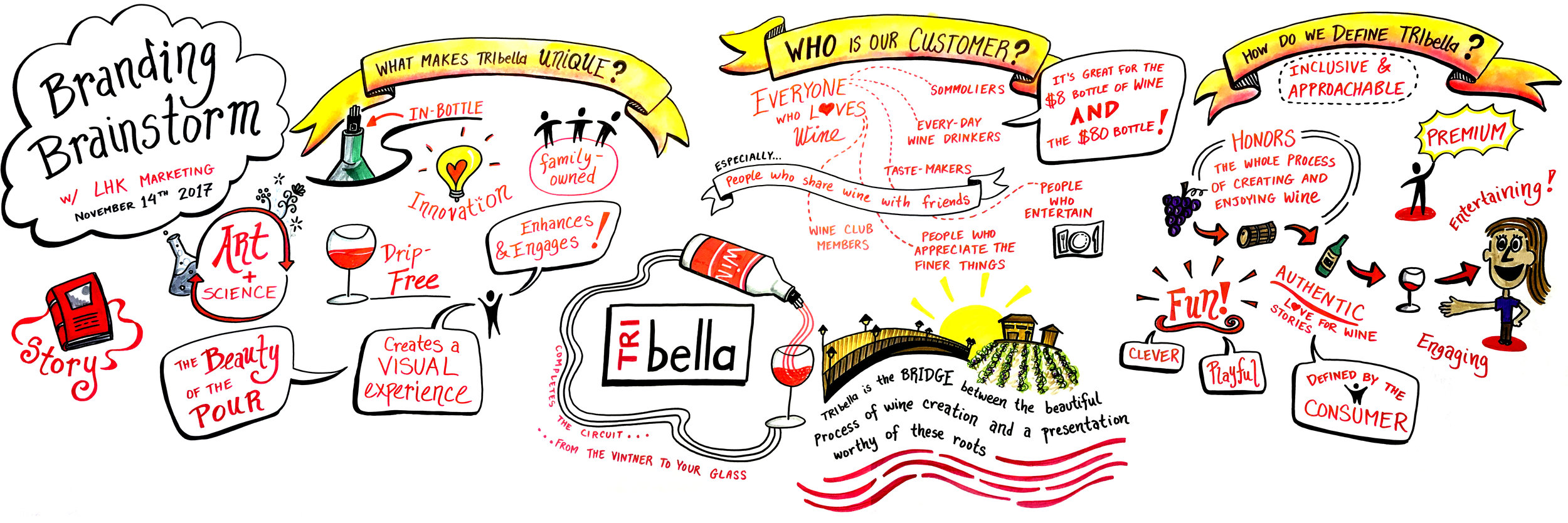 TRIbella Branding Brainstorm 2017