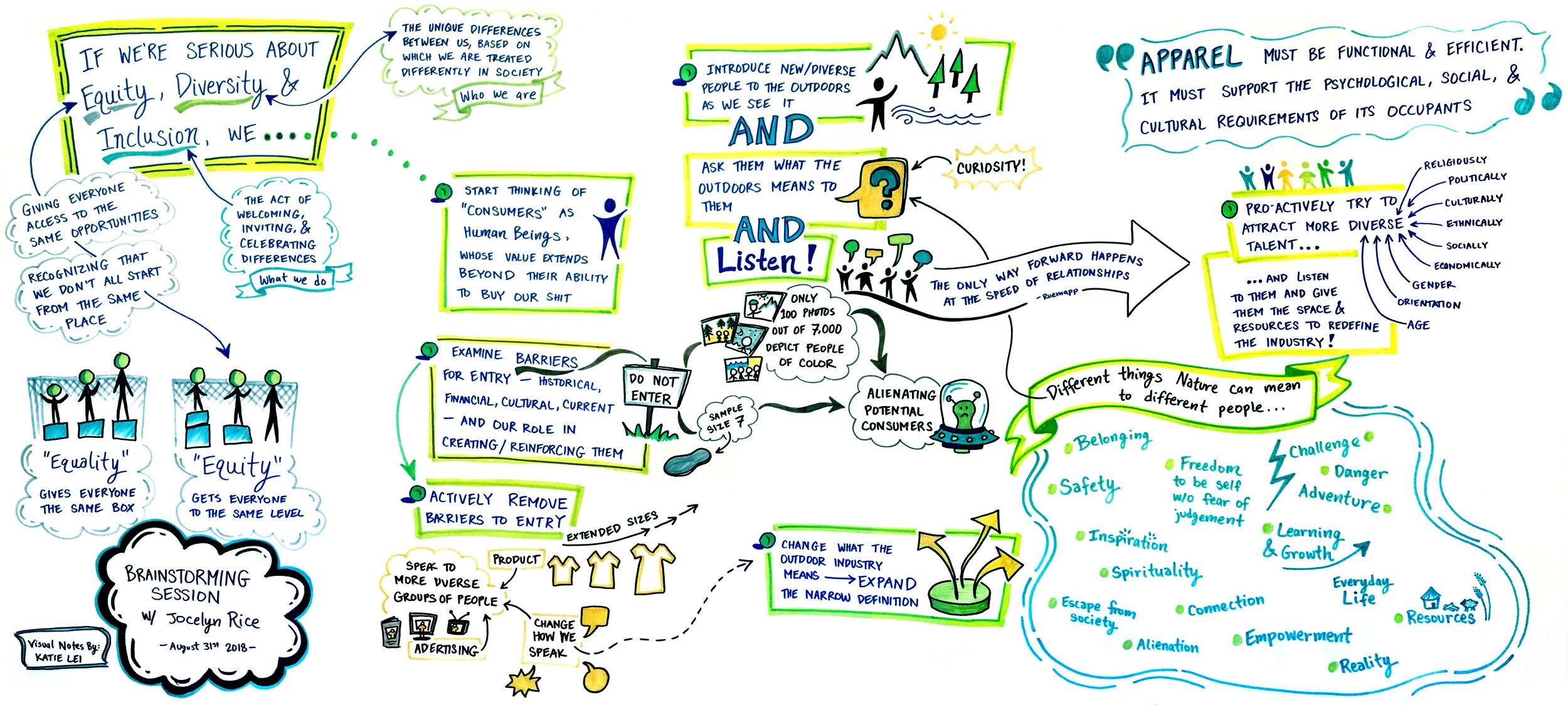 Equity, Diversity & Inclusion Brainstorm