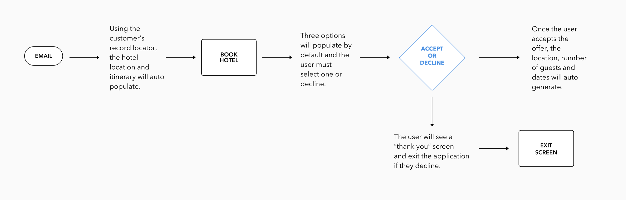 User Flow 1: Users will land at the booking screen and have the option to book a hotel or decline the offer upfront. This section of the flow as totally revised after user testing.