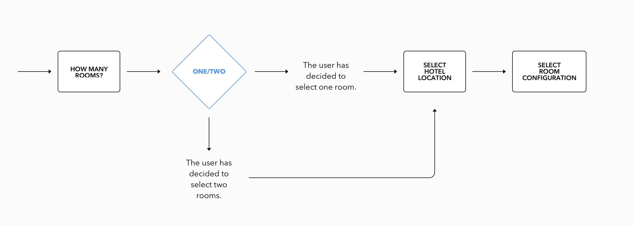 User Flow 2: During the second phase of the flow, users select how many rooms they wish to book, select a particular location, and configure their room layout.