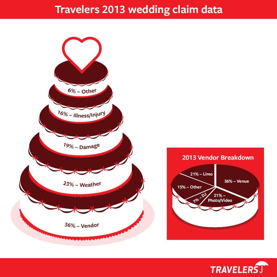 WeddingInsurance_WeddingRisk.jpg