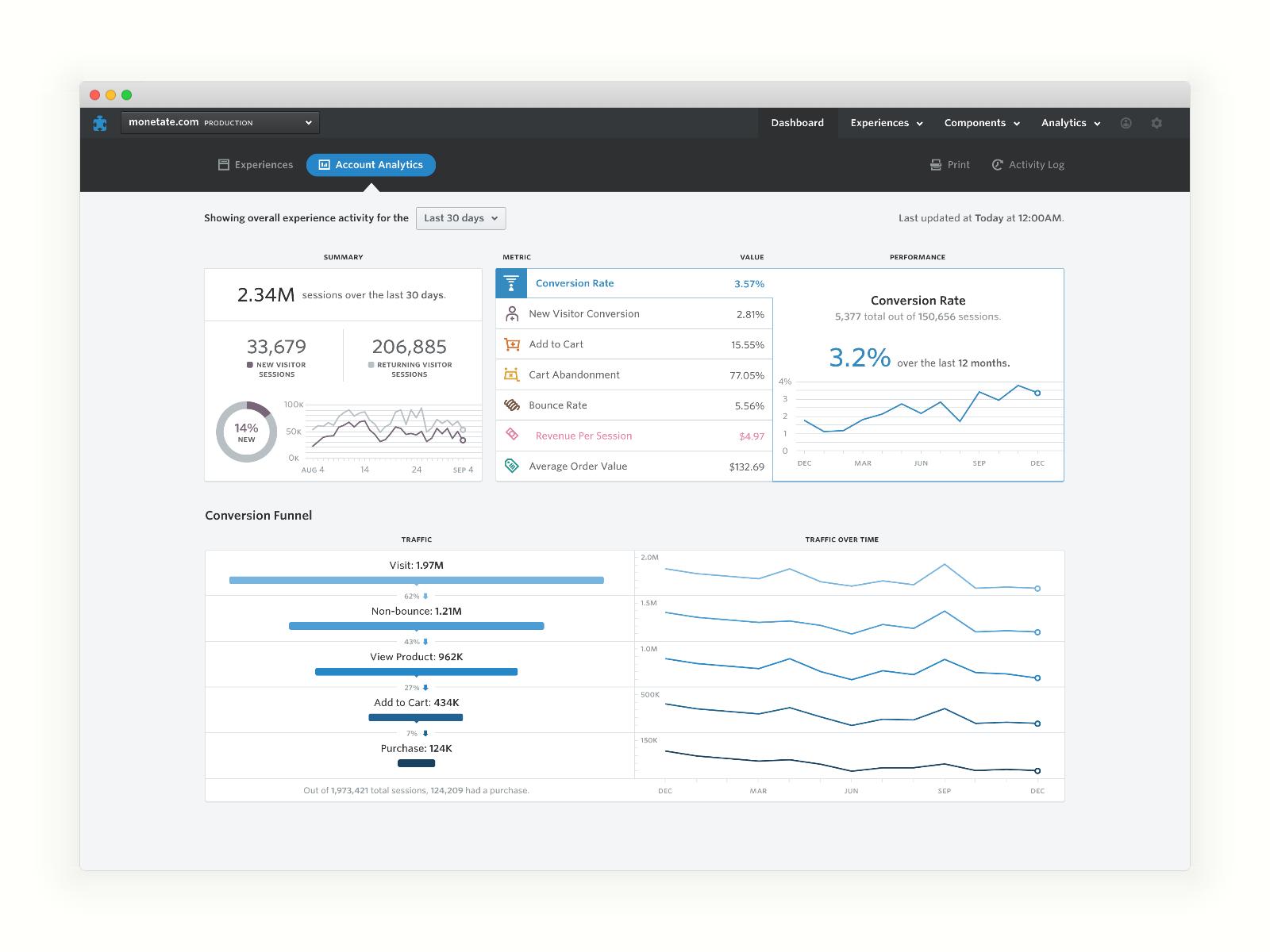 Monetate-Dashboard-Analytics