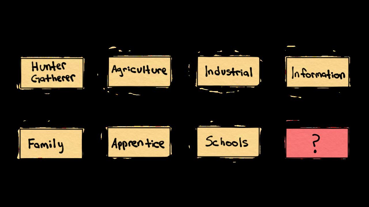 evolution of education