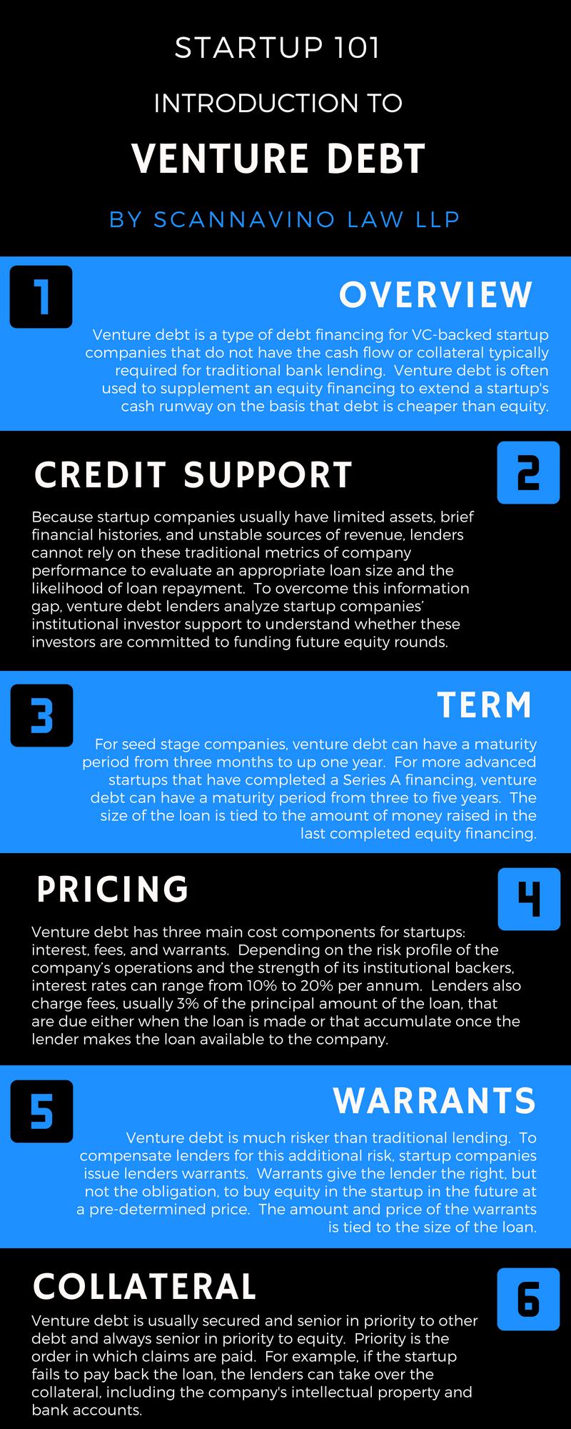 Venture Debt Infographic.png