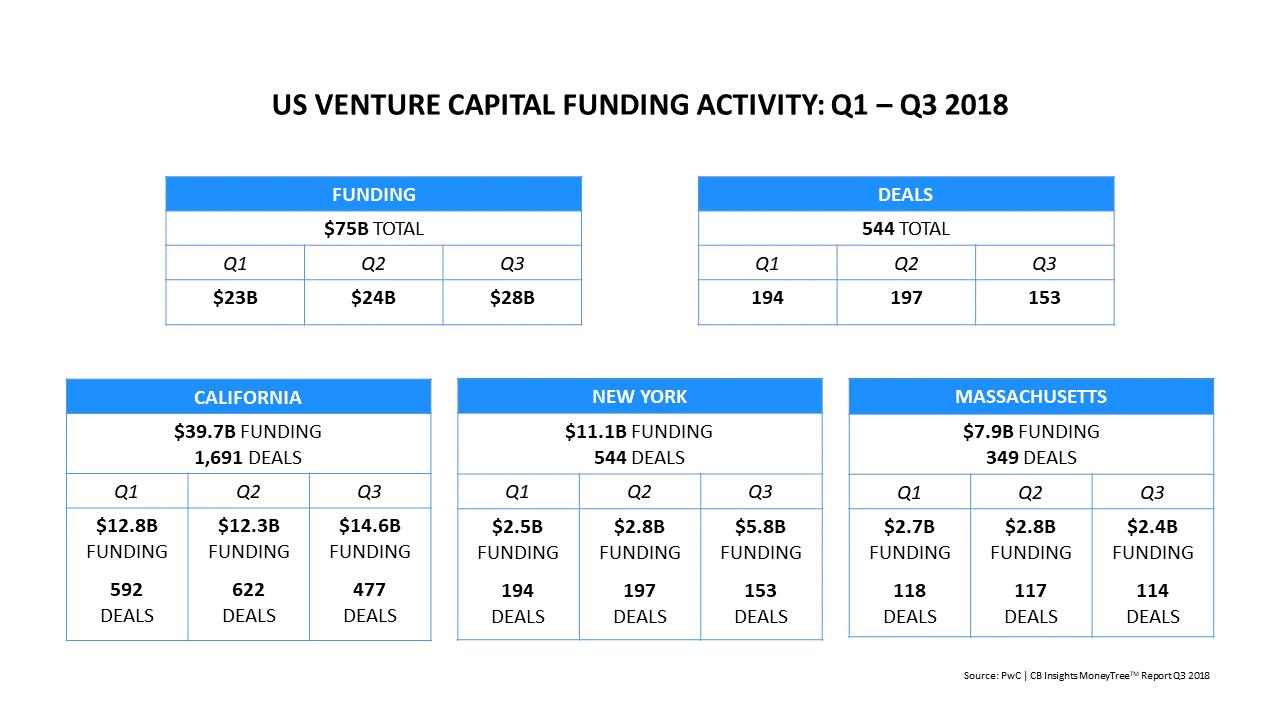 US VC FUNDING Q3 2018.png