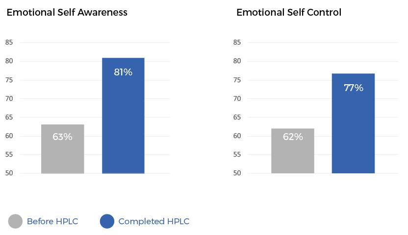 Leaders & Managers reported an increase in emotional self awareness and emotional self control, since participating in our flagship program - The High Performance Leadership Program