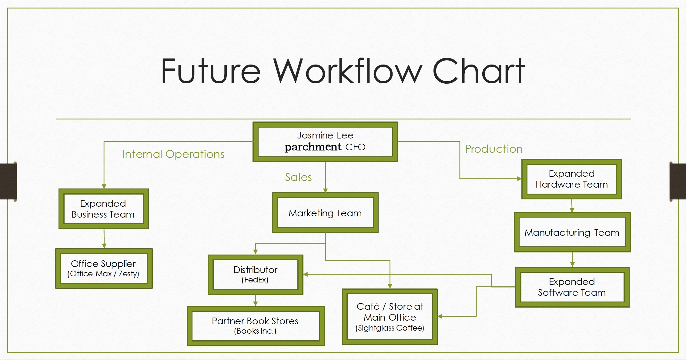 FutureWorkflowChart.jpg