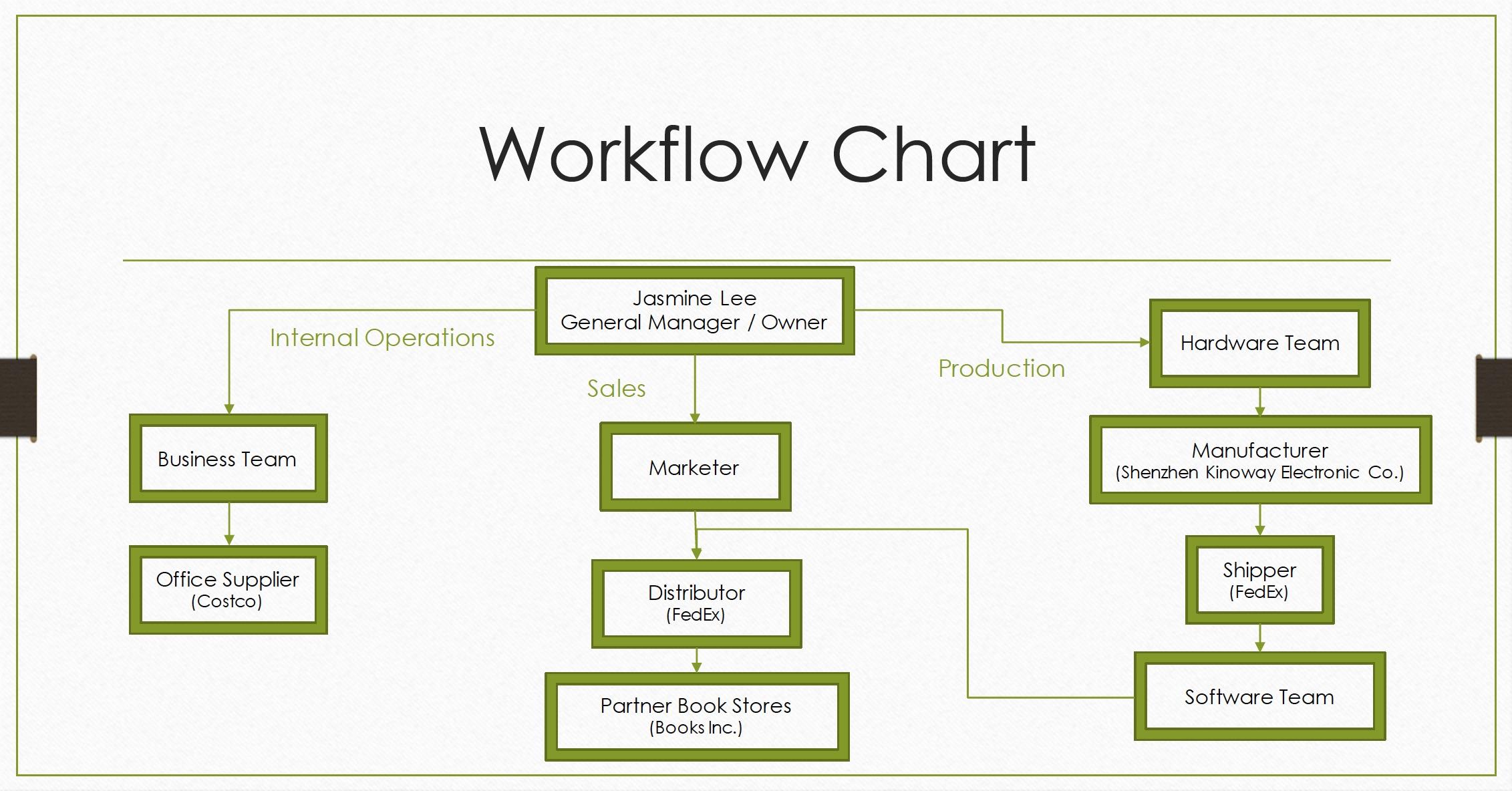 WorkflowChart.jpg