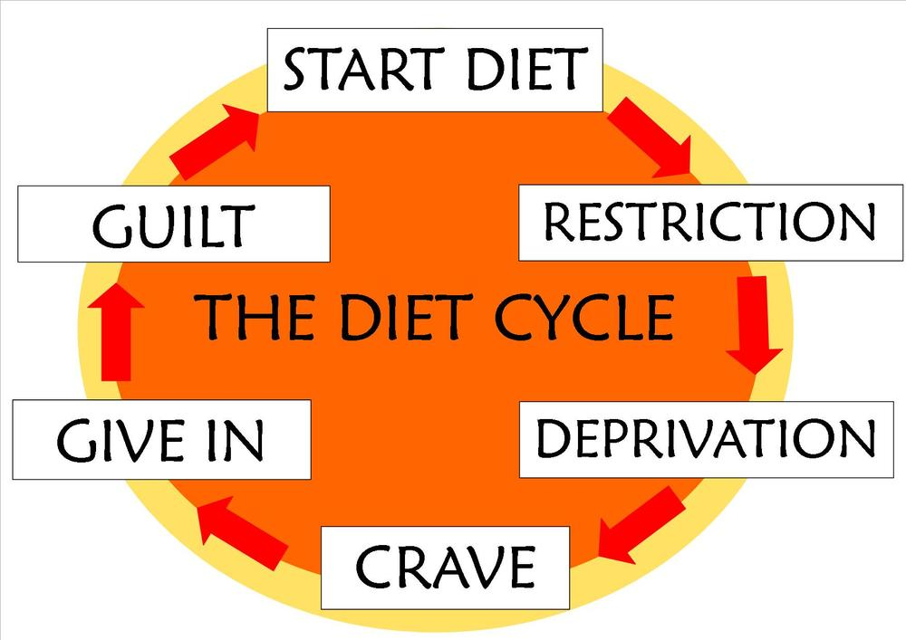 Why-Diets-Don't-Work.jpg